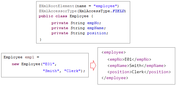 Simple CRUD example with Java RESTful