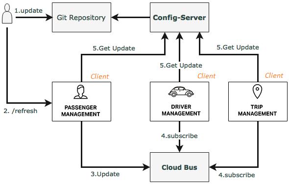 Understanding Spring Cloud Config